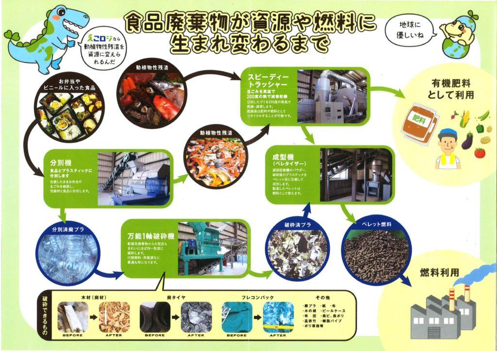 食品廃棄物が資源や燃料に生まれ変わるまで